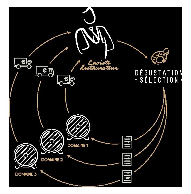 degustation selection une logistique adaptee a vos besoin en direct des domaines