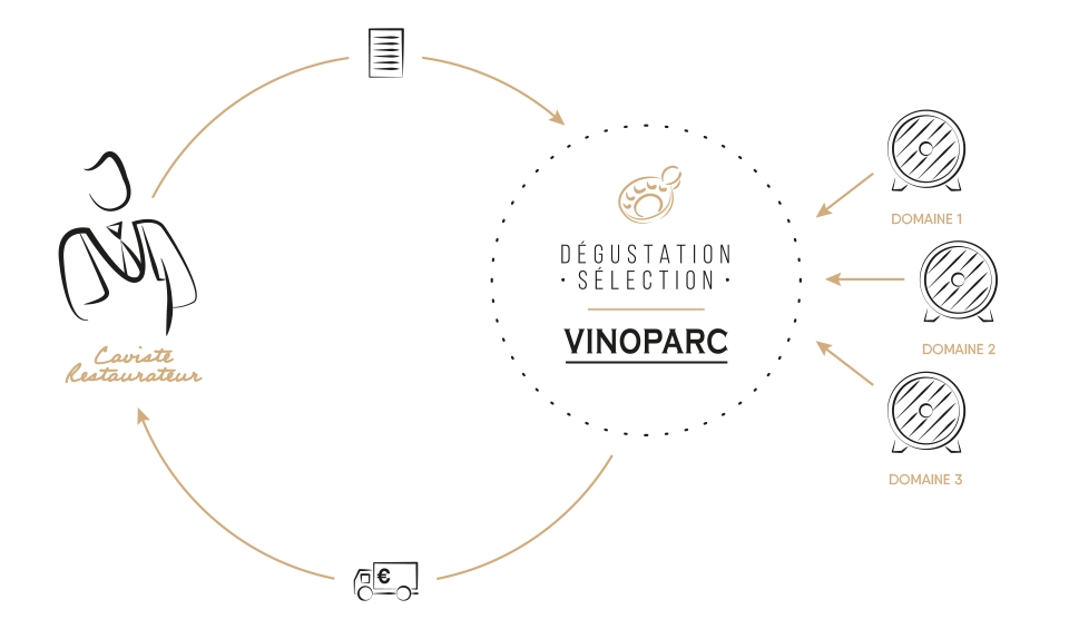 degustation selection une logistique adaptee a vos besoins via vinopark